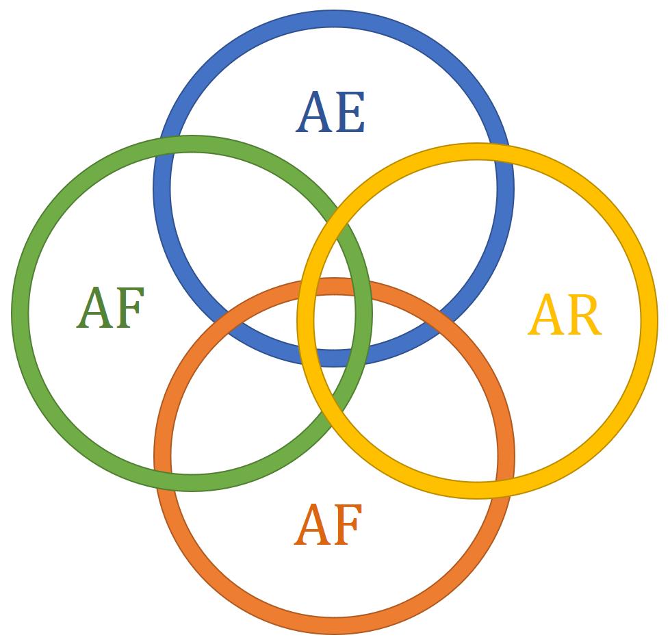 Los Cuatro Círculos de la Abundancia