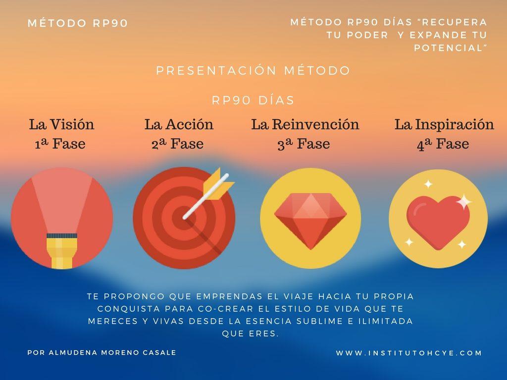Presentación Método RP90 días