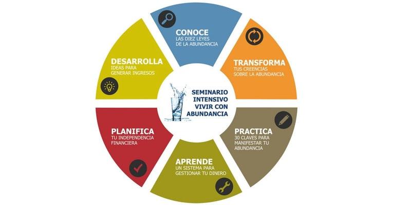 """""""Vivir con abundancia: 5 claves prácticas para mejorar tu relación con el dinero"""" con Sergio Fernández"""
