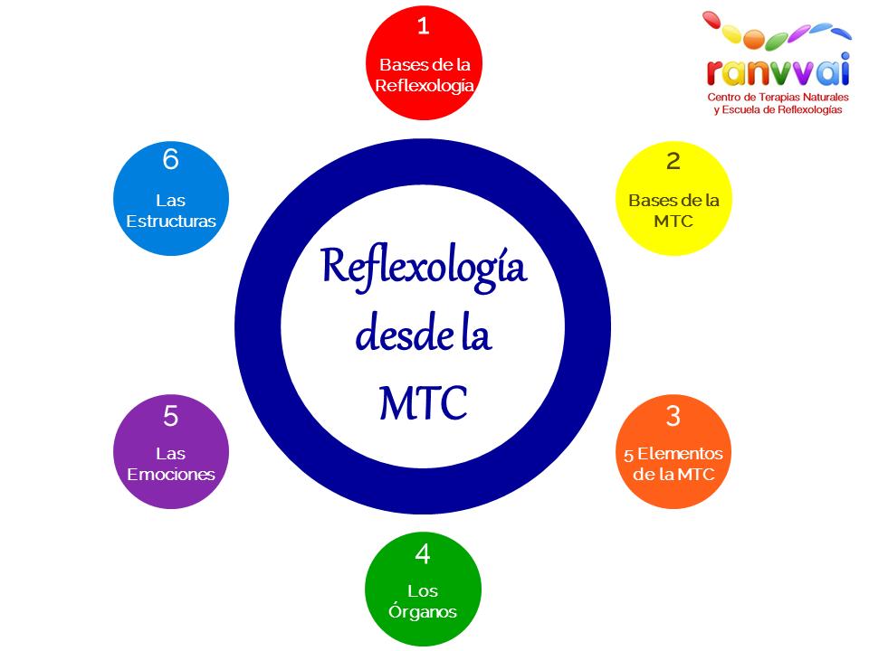 """Taller """"Reflexología Podal desde la Medicina Tradicional China"""""""