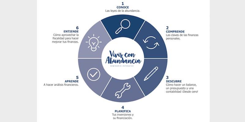 Presentación seminario vivir con abundancia - 5 claves prácticas para mejorar tu relación con el dinero